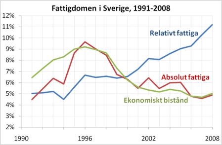 Fattiga i Sverige