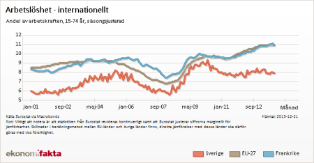 arbetslöshet vs EU27 Frankrike