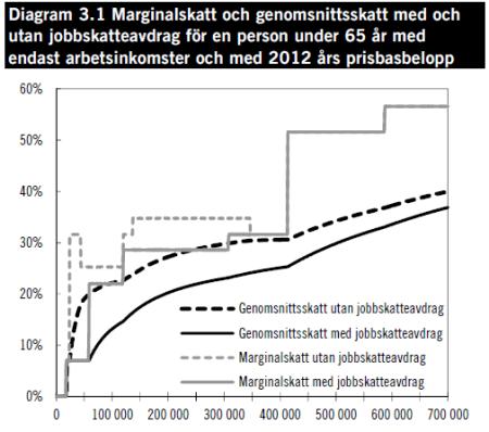 marginalskatter regeringen