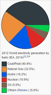 electricity 2012 wikipedia