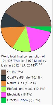 energy 2012 wikipedia