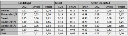 CO2smutstotal_2